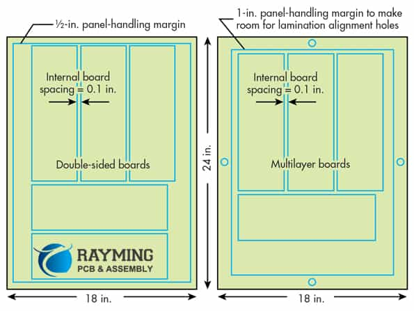 Figure 4, Standard (24 x18 inches) PCB panale area