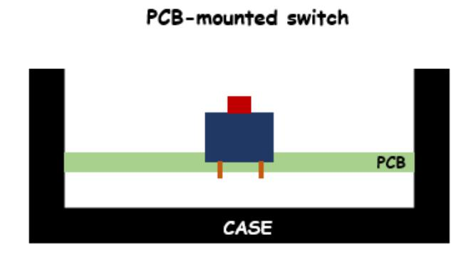 PCB-Mounted Switches Illustration