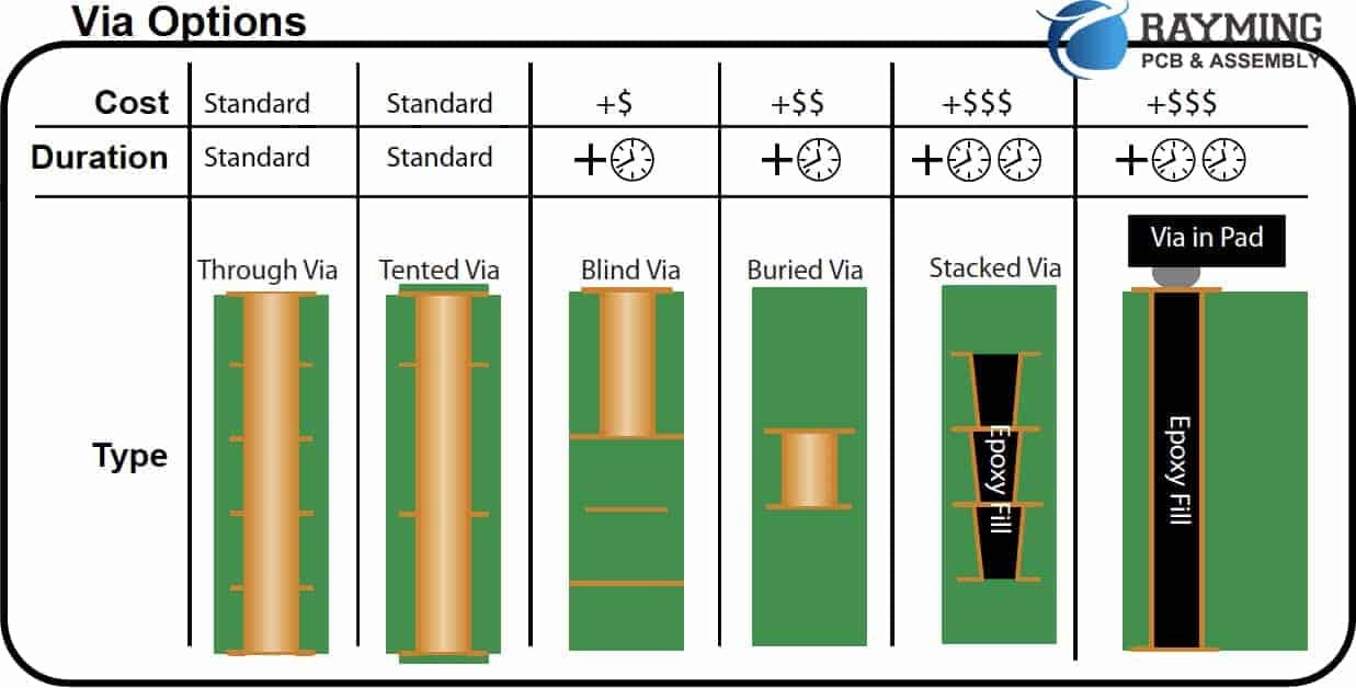 Figure 1, Types of PCB Vias, Cost and Fabrication Time