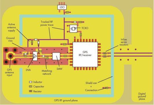 RF PCB design layout