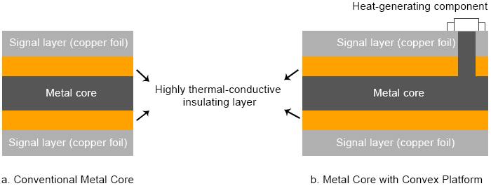 Aluminum Core PCB Thermal Conductivity Standard