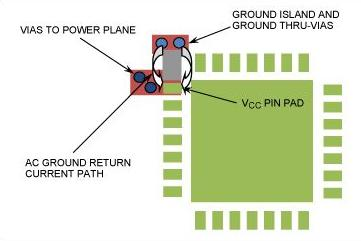 RF PCB design book