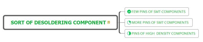 Sort of Desoldering Component