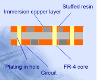 Second Immersion Copper