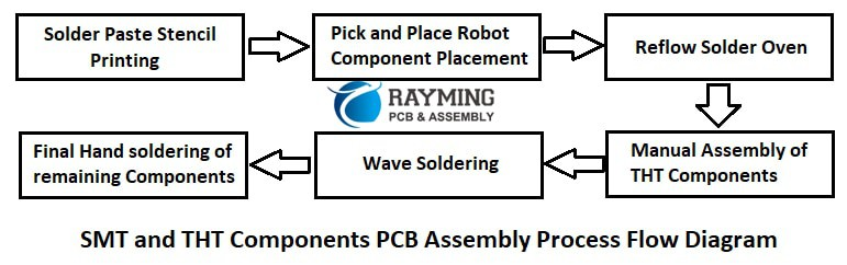 SMT and THT components assembly
