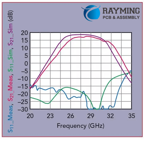 Comparison of the measured and simulated S parameters of a typical RF front-end