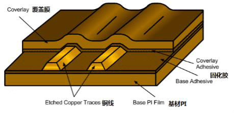 Rigid and flexible PCB coverlay