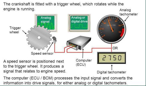 Analog and Digita High Speed Sensor