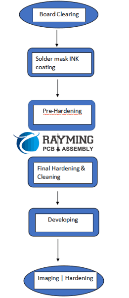 Hierarchical Process for Solder Mask Manufacturing
