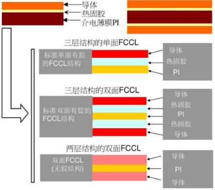 Application of Rigid-flex PCB