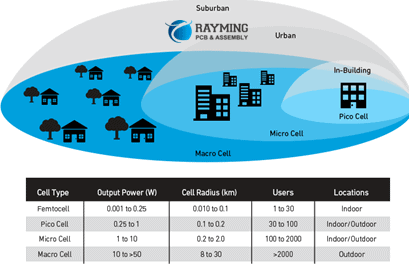 5G Cellular Network Base Station Types