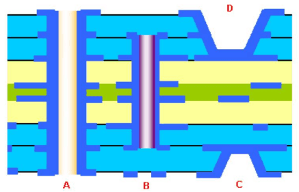 high speed pcb design tutorial