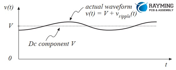 Output Waveform which includes vripple(t)