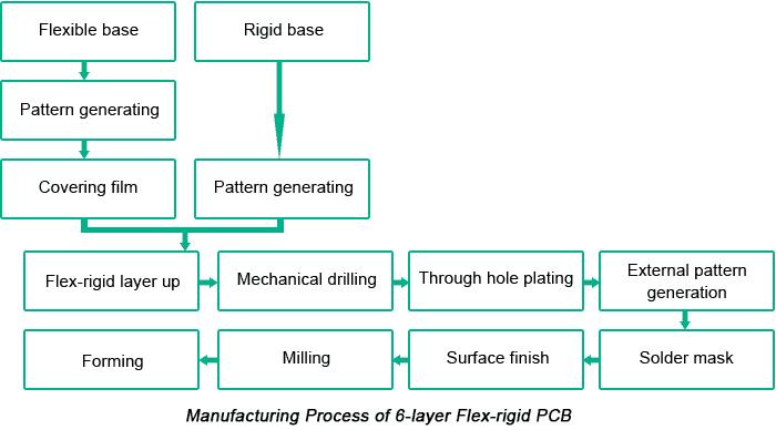 Manufacturing Progress of 6-Layer Flex-rigid PCB