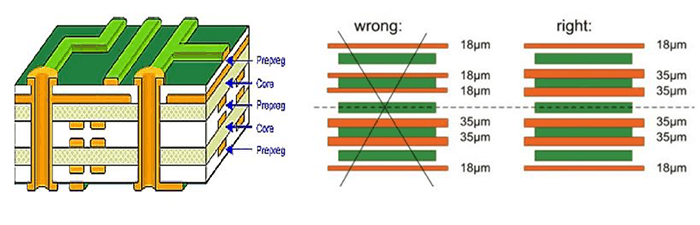 The Prevention of PCB Bow and Twist