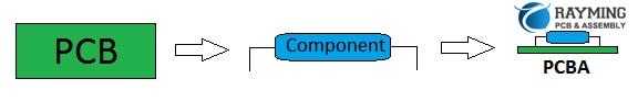 PCB+component=PCBA