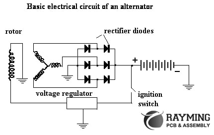 What is Automotive Alternator