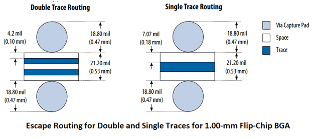 reducing the trace and space size