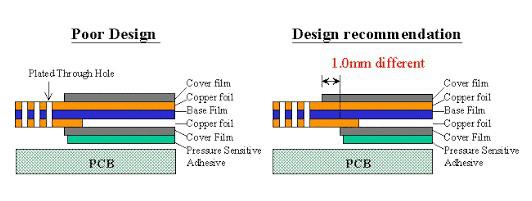 Flex PCB Stiffener