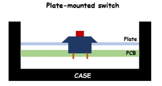 Plate-Mounted Switch Illustration