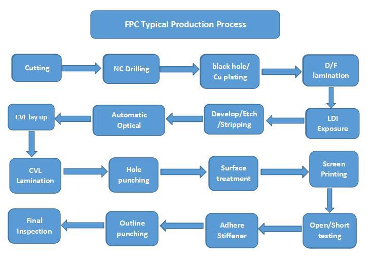 FPC process