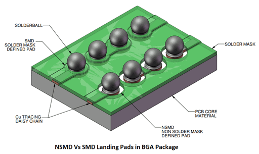 1- Non Solder Mask Defined (NSMD) Landing Pad